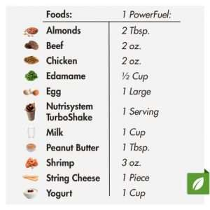 Nutrisystem PowerFuels